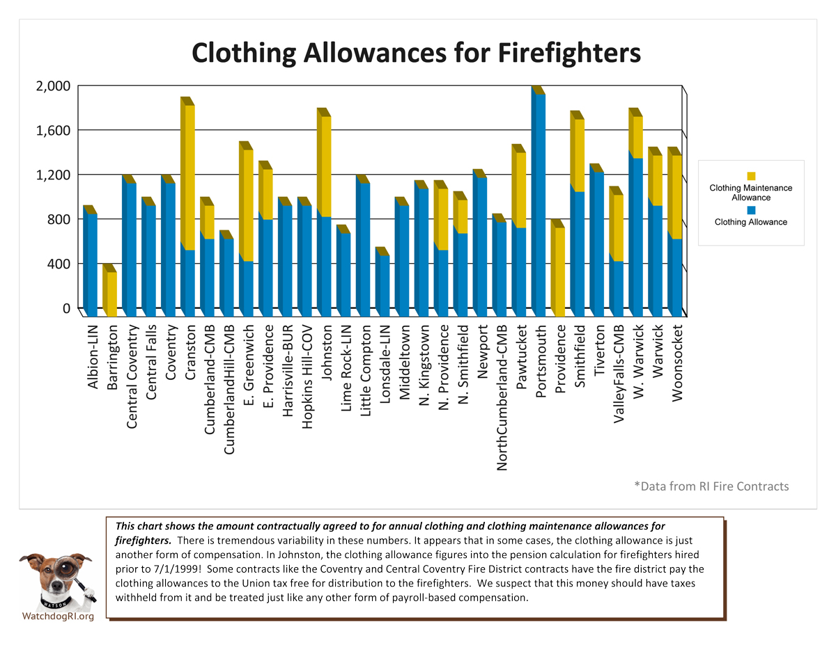 Watchdog RI - Fire Station Data Part 1 - How Do We Compare?